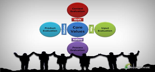 ارزیابی و توسعه نظام پیشنهادها مدل CIPP