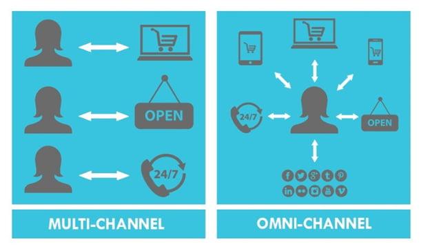 بازاریابی کانال یکپارچه یا OMNI CHANNEL