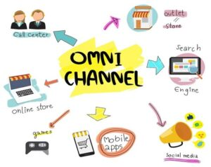 استراتژی یکپارچه سازی کانالهای فروش